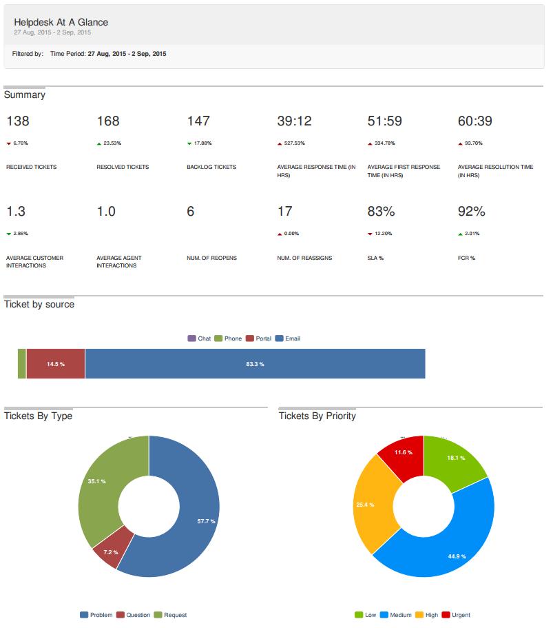 screenshot-kcstech.freshdesk.com 2015-09-03 21-21-06
